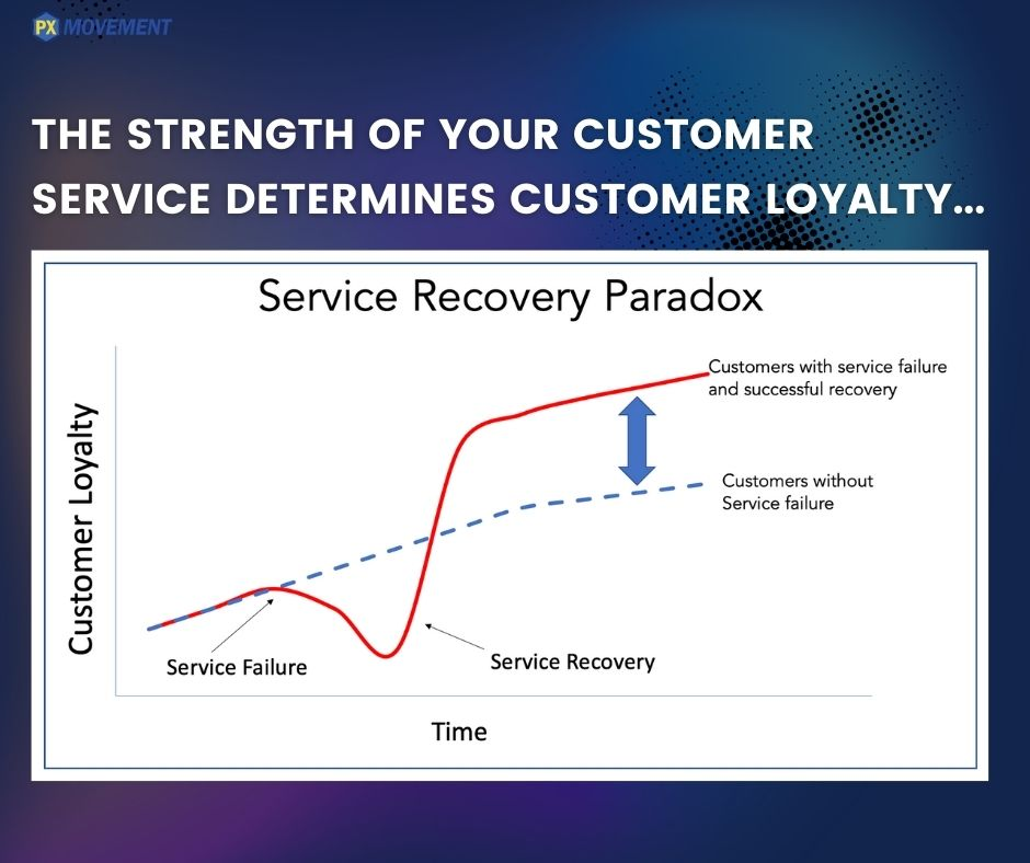 strength of your customer service chart